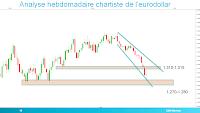 eurodollar biseau figure d'élargissement