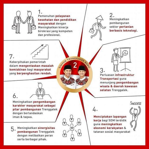 7 Program Bupati Trenggalek Periode 2015-2020