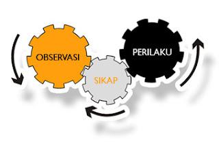 Pengertian Metode Observasi