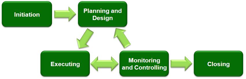 Prinsip Penting Manajemen Proyek, Fungsi Manajemen Konstruksi