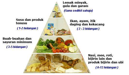 Makanan Kebab, Halal, Bersih, dan Mengenyangkan