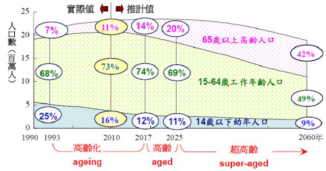 2010年至2060年台灣人口推計