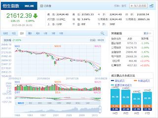 中国株コバンザメ投資 香港ハンセン指数20150828