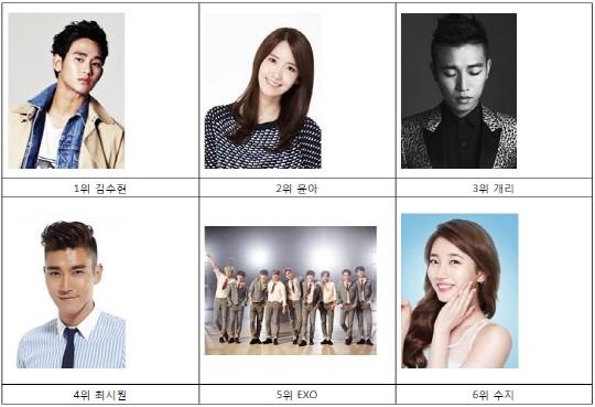 No 1 kim soo hyun yoona dating rumor