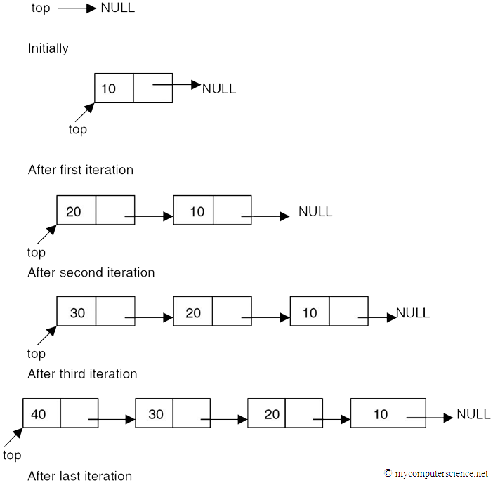 how to travesrse a single linked list from the end