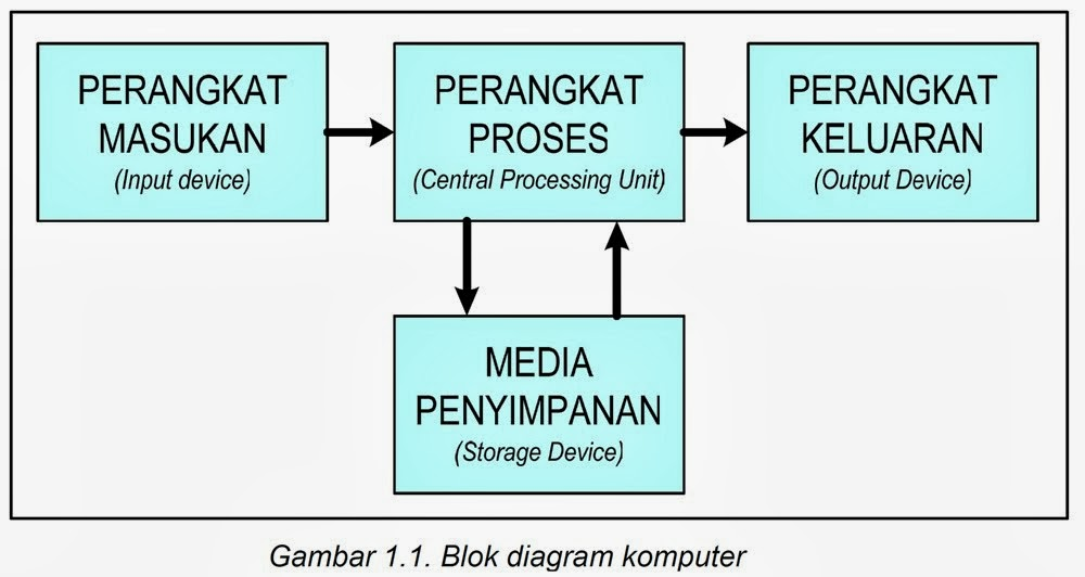 Jio hacking cyb4r club blok diagram sistem komputer ccuart Image collections