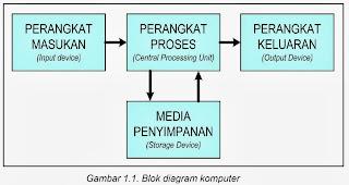Jio hacking cyb4r club blok diagram sistem komputer ccuart Images
