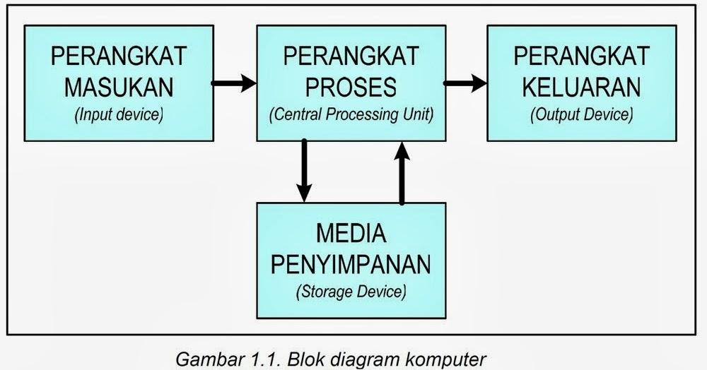 PENGERTIAN   Blok    diagram    sistem    komputer      Output   Input