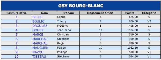 Gsy tennis de table classement individuel mis a jour - Classement individuel tennis de table ...