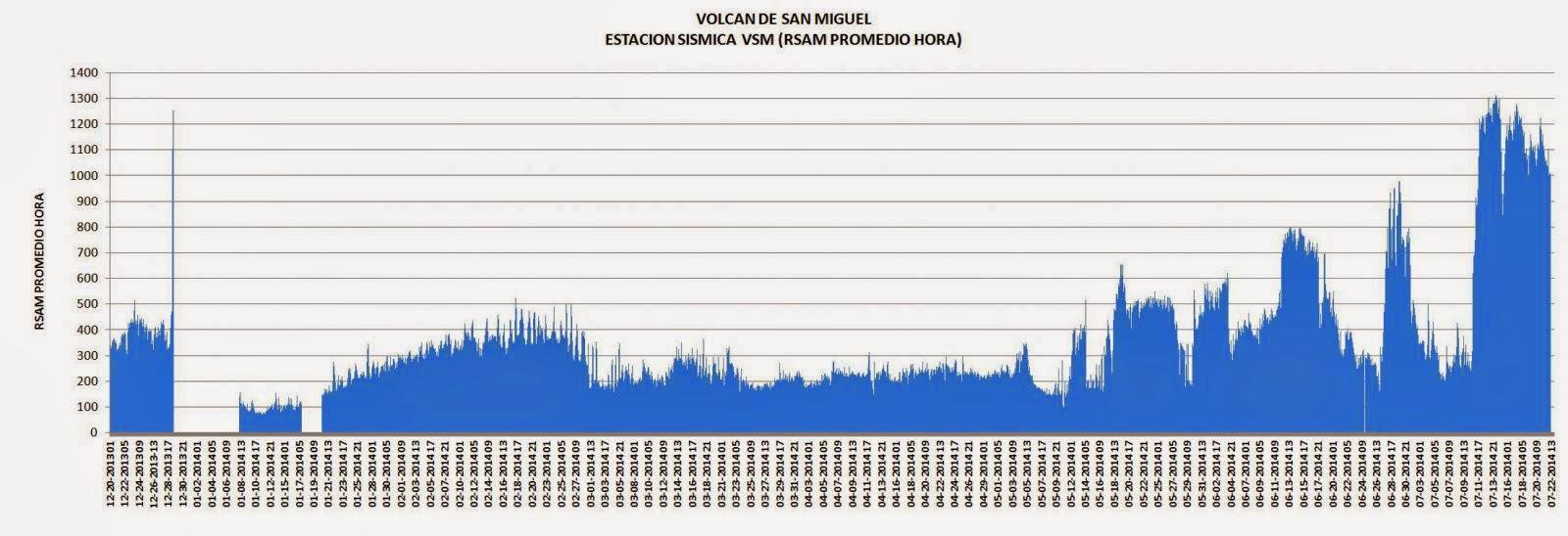 ACTIVIDAD SISMICA VOLCAN CHAPARRASTIQUE, EL SALVADOR