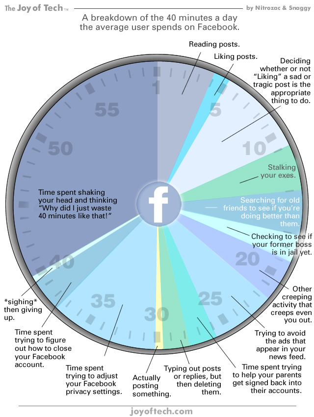 How We Spend Your Time on Facebook [CHART]