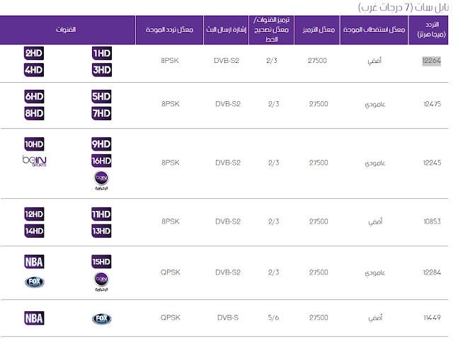 تردد قناة beIN SPORTS 3 HD بي إن سبورت الناقلة لمباراة الاهلى المصري والترجي التونسى