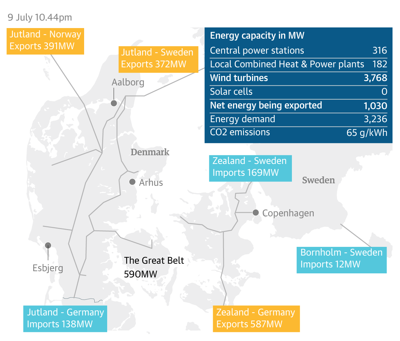 Denmark Just Produced 140% Of Its Electricity Needs Via Wind Power