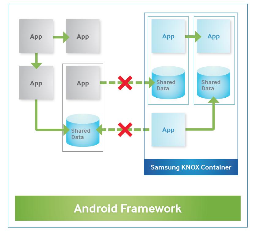 TeamXchange: Demystifying Samsung KNOX