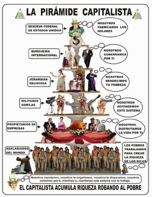 Resultado de imagen para piramide capitalista