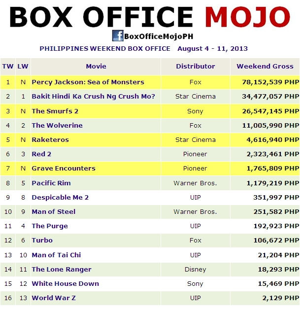 Hits and flops percy jackson sea of monsters grosses p78 2 million on opening weekend - Box office hits this weekend ...