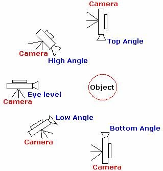 Becca's A2 Media Studies: Camera angles, Shots and Movement;