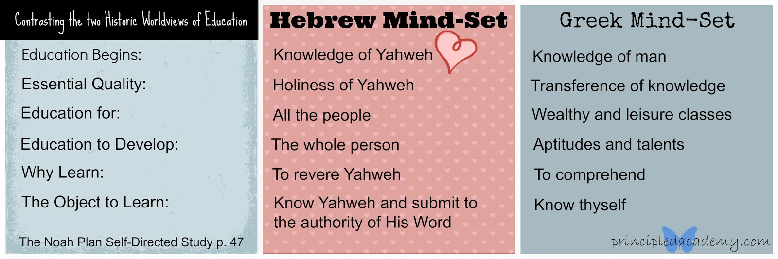 Hebrew Education, Hebrew Mind-set, Greek Mind-Set