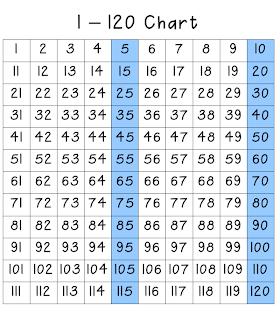 120 Chart | Erica's Ed-Ventures
