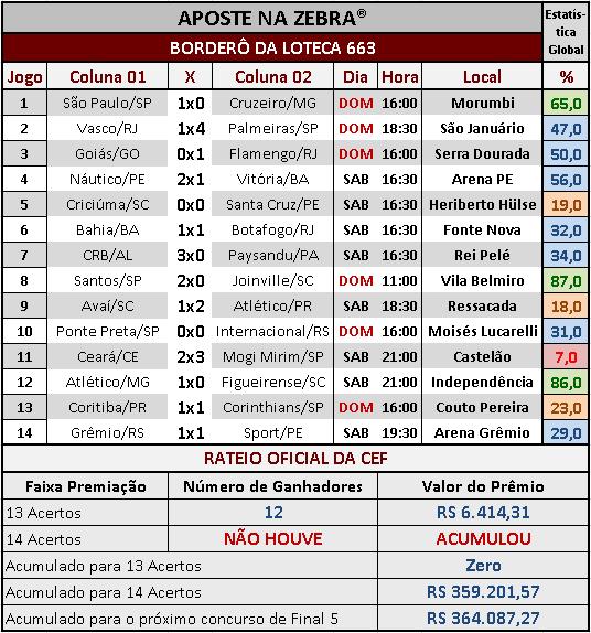 LOTECA 663 - RATEIO OFICIAL