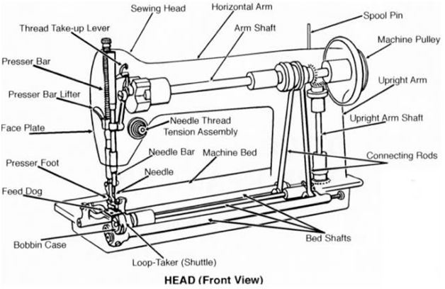 SINGER SEWING MACHINE PARTS | acupoftea