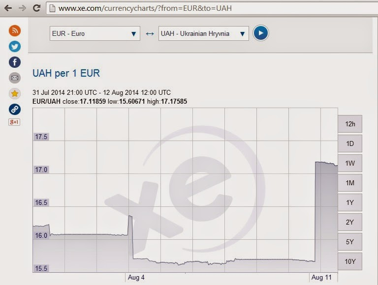The Situation in the Ukraine. #7 - Page 21 Hryvnia