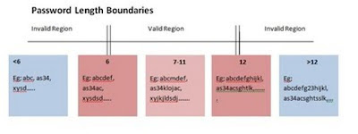 Boundary-Value-Analysis-Examples