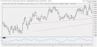 us dollar index, us dollar, futures chart, weekly futures charts