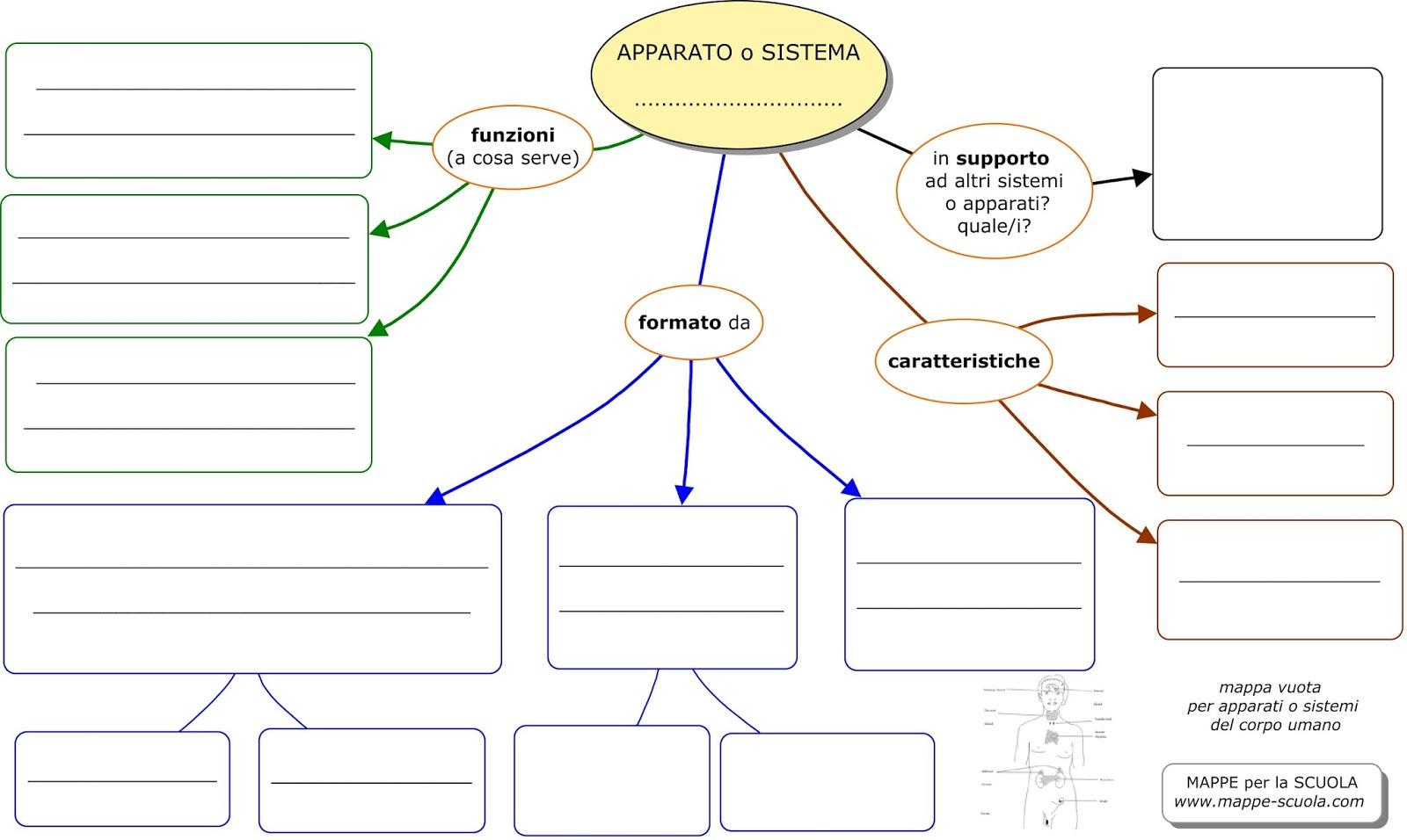Famoso Mappe Concettuali Vuote Da Riempire YR06 » Regardsdefemmes LC93