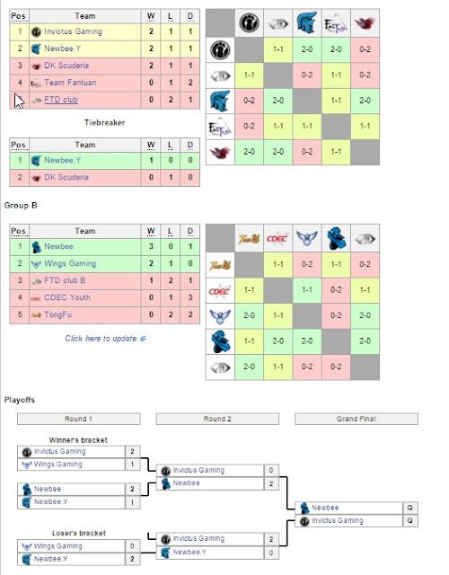Hasil Kualifikasi Frankfurt Major 2015