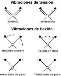 vibraciones del agua