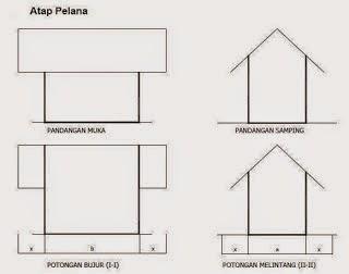 contoh atap rumah model pelana