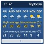 旅行サイトの週間天気予報