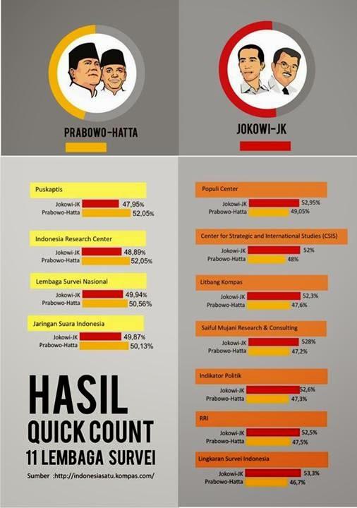 Hasil Survey Capres Indonesia 2014