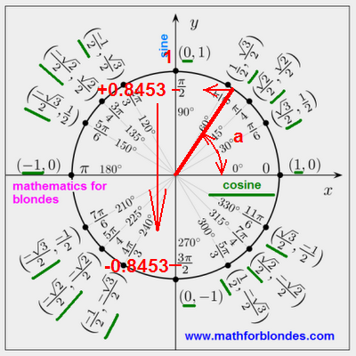 sin x с минусом. Как найти угол по значению синуса угла. Угол на тригонометрическом круге. Математика для блондинок.