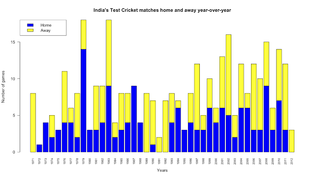 Explaining India's miserable Test cricket performance in 2011/2012