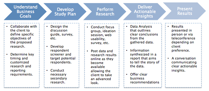 research approach and strategy analysis Strategic research report   • academic strategy research until the  analysing the task environment including porter's approach to industry analysis.