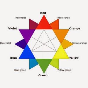 Segitiga Warna : Merah-Kuning-Biru