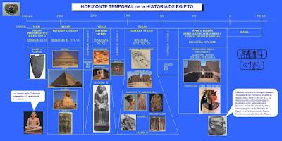 Cronología básica de Egipto