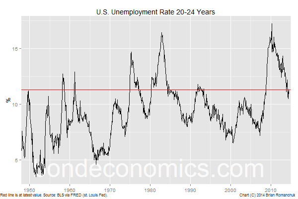 Chart: Unemployment Rate, 20-24 Year-Old Cohort