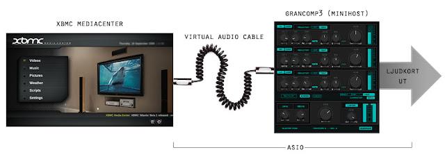 Ljudets väg från XBMC via VAC till MiniHost och ut; allt över ASIO.