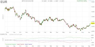 Дневной график фьючерса Евро