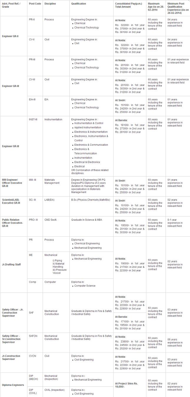 PDIL Recruitment 2014 Notification Details
