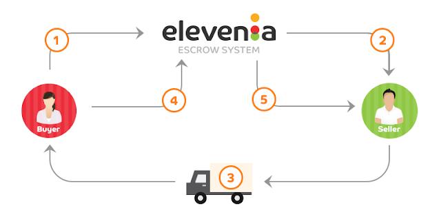 Konsep E-Commerce Elevenia
