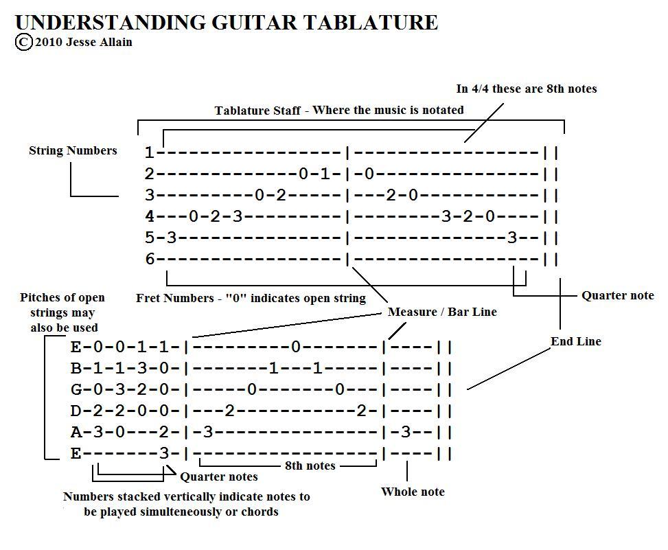 Guitar Corners: Understanding Guitar Tablature