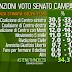Sondaggio elettorale Euromedia i dati delle regioni