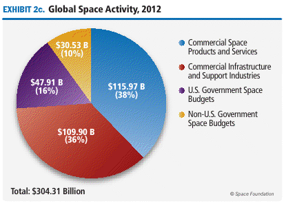 an analysis of united states space exploration The international environment for space activities has changed significantly since the united states, japan, europe, and russia agreed to build the international.