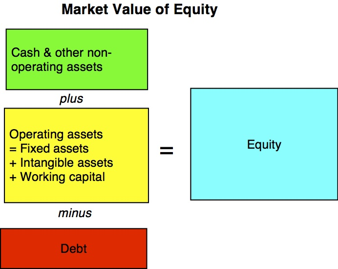 Forex difference between balance and equity