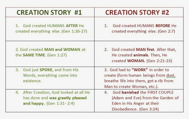How do Catholics understand the creation account of Genesis and evolution?