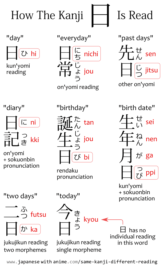 How To Read The Kanji In Words Hi Nichijou Senjitsu